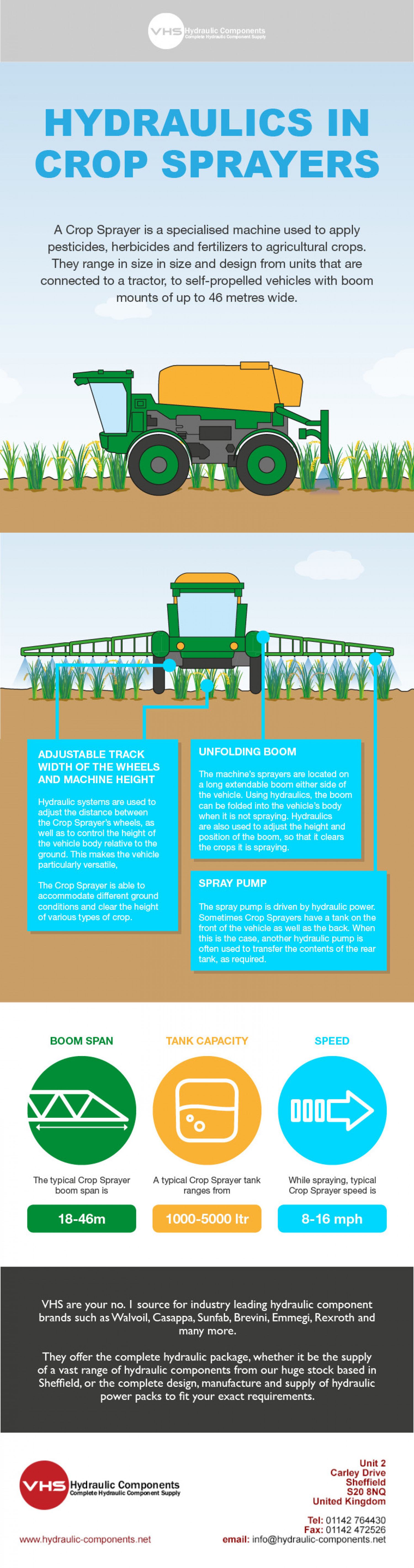 Hydraulics in Crops Sprayers Infographic
