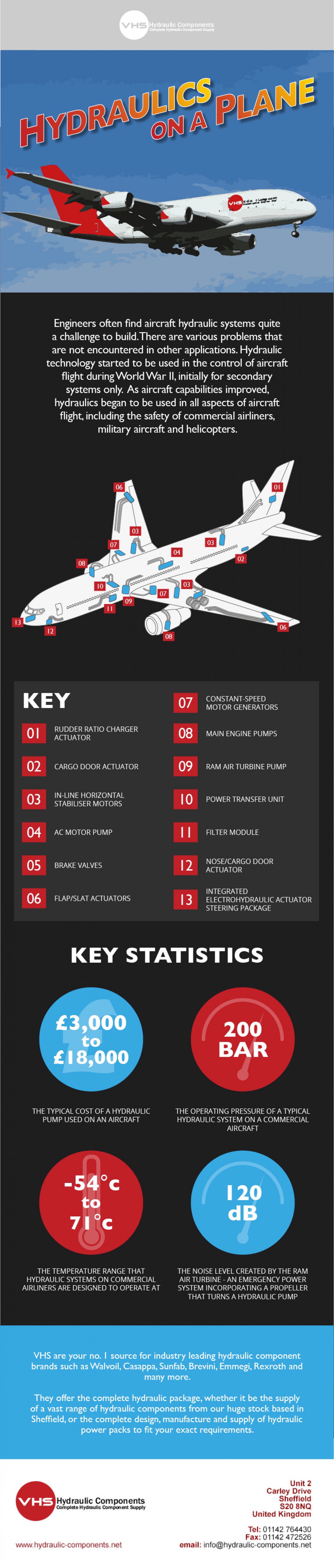 Hydraulics on a Plane! Infographic