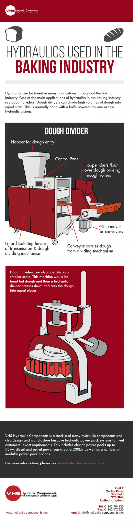 Hydraulics Used in the Baking Industry