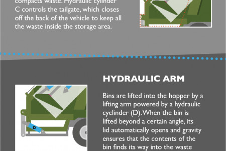 Hydraulics Used in Waste Disposal Vehicles Infographic