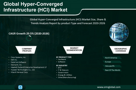 Hyper-Converged Infrastructure (HCI) Market Research and Forecast 2020-2026 Infographic