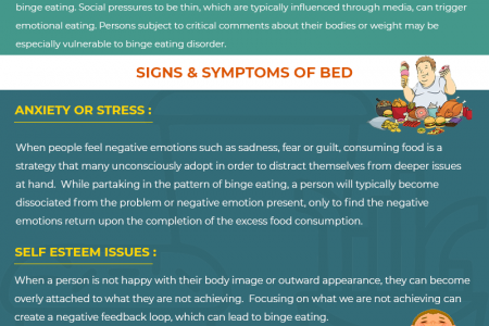 Hypnosis for binge eating disorder - adelaide hypnosis infographics  Infographic