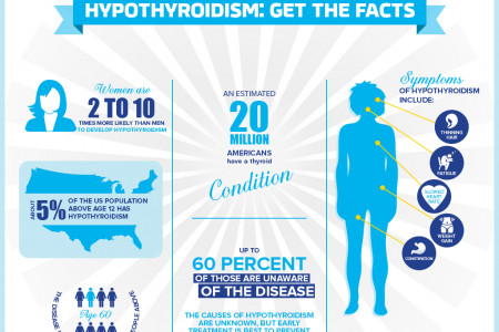 What is Hypothyroidism? Facts about Hypothyroidism Infographic