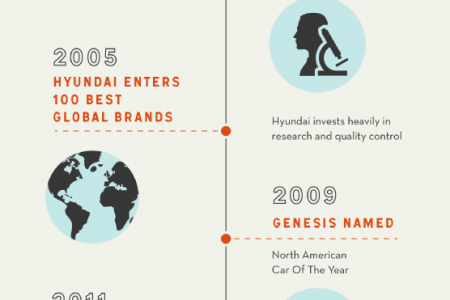 Hyundai in Canada: Past and Present  Infographic