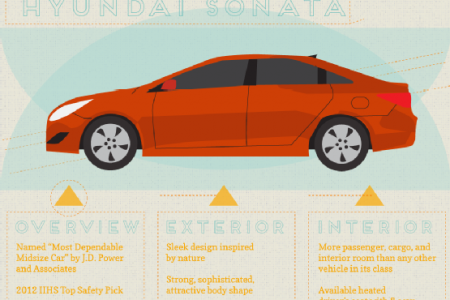 Hyundai: Reshaping the Future of Design Infographic