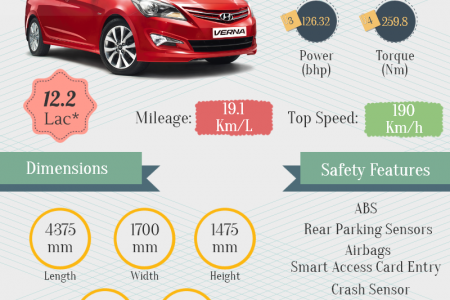 Hyundai Verna Facelift-Info graphic Infographic