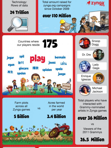 I <3 Play Infographic