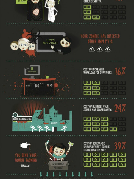I Hired A Zombie Infographic