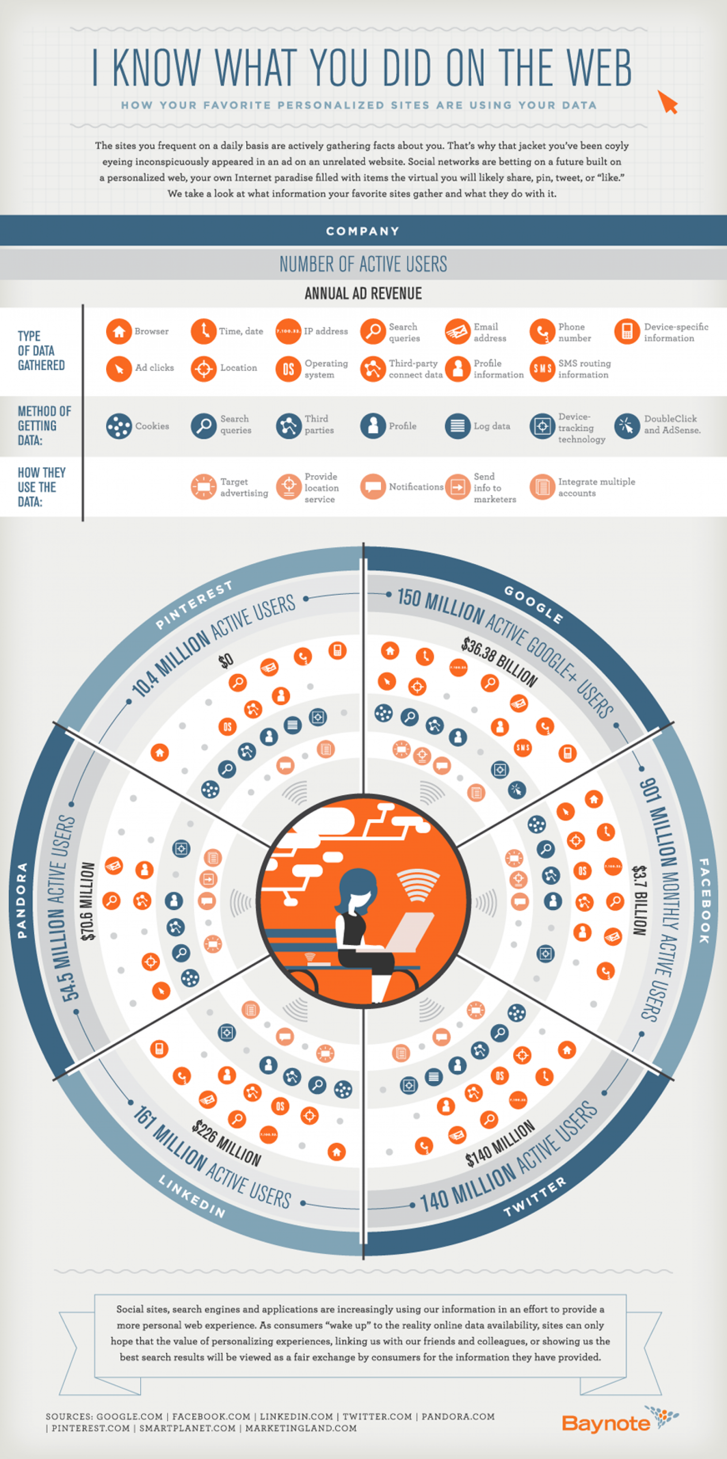 I Know What You Did on the Web Infographic