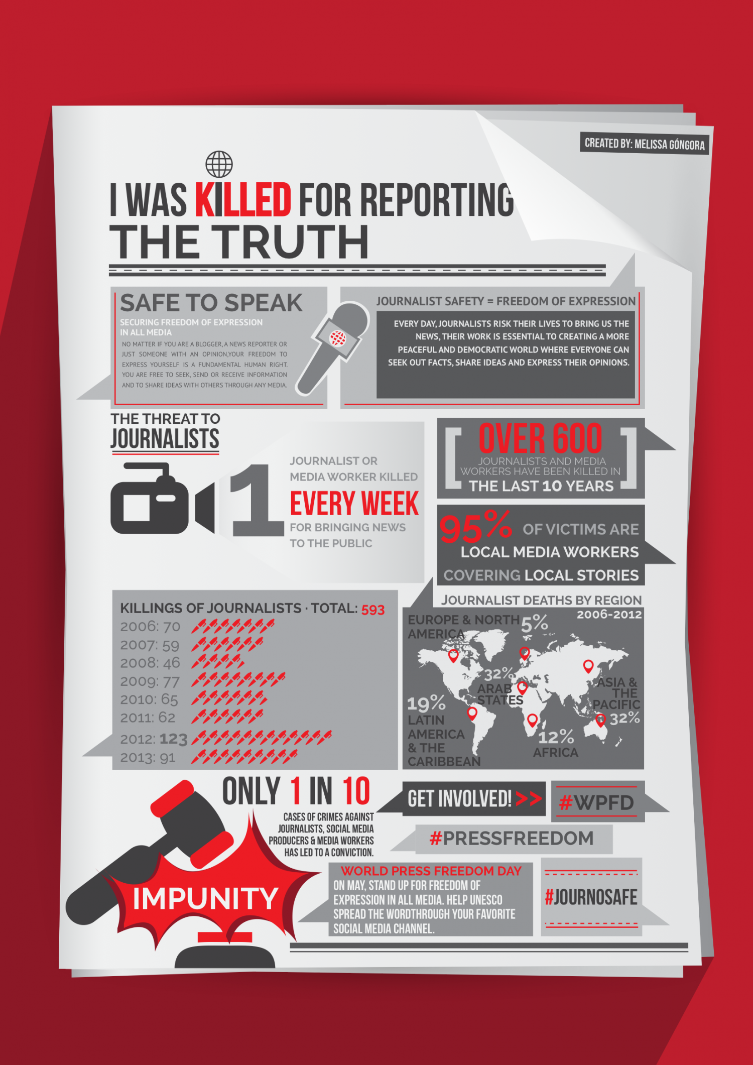 I Was Killed For Reporting The Truth Infographic