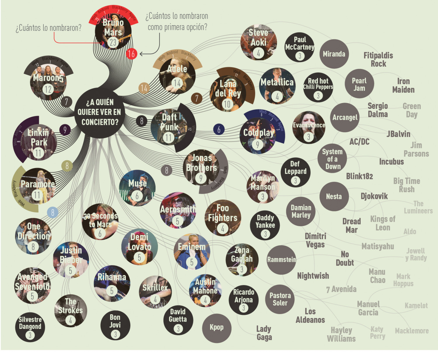 I wish a concert with... Infographic