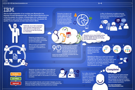 IBM Blueworks Live  Infographic