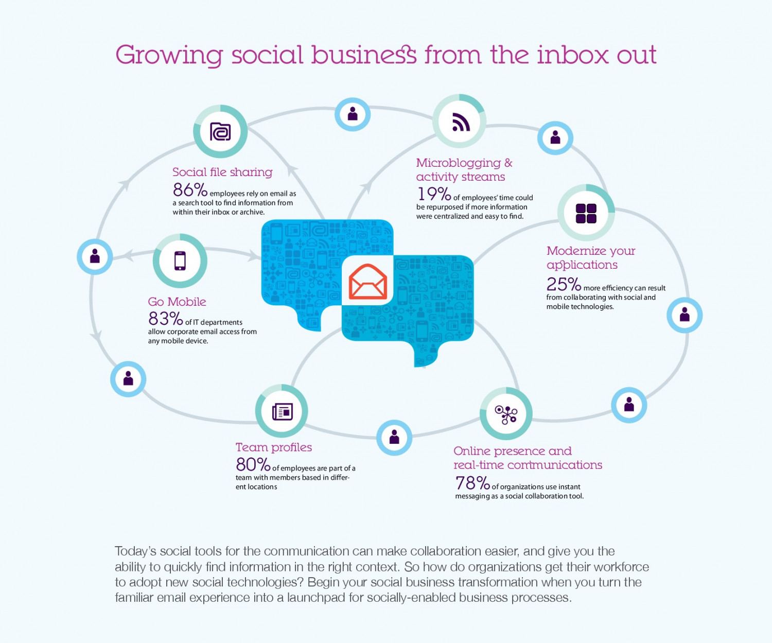 Growing Social Business From the Inbox out Infographic
