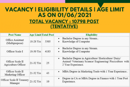 IBPS RRB X Office Asst, Officer Scale I, II, III Online Form 2021 | Sarkari Result Infographic