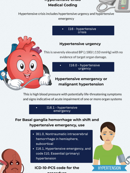 ICD-10 Coding and Documentation of Hypertensive Crisis Infographic