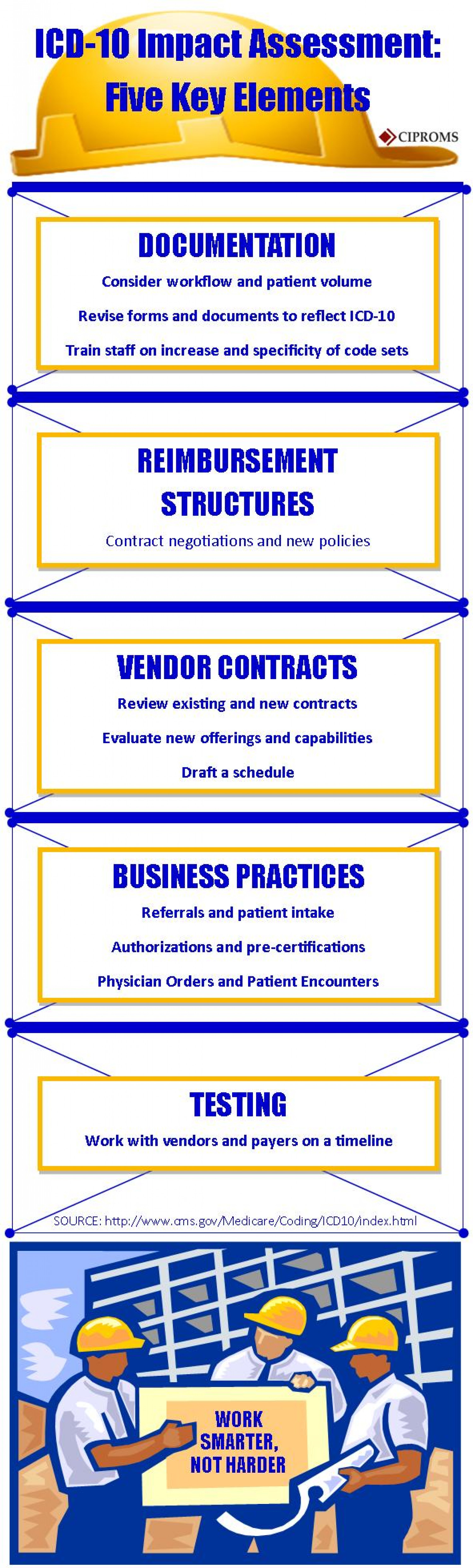 ICD-10 Impact Assessment: Five Key Elements Infographic