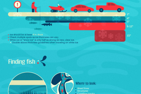 Ice Ice Baby: A Guide to Ice Fishing Infographic
