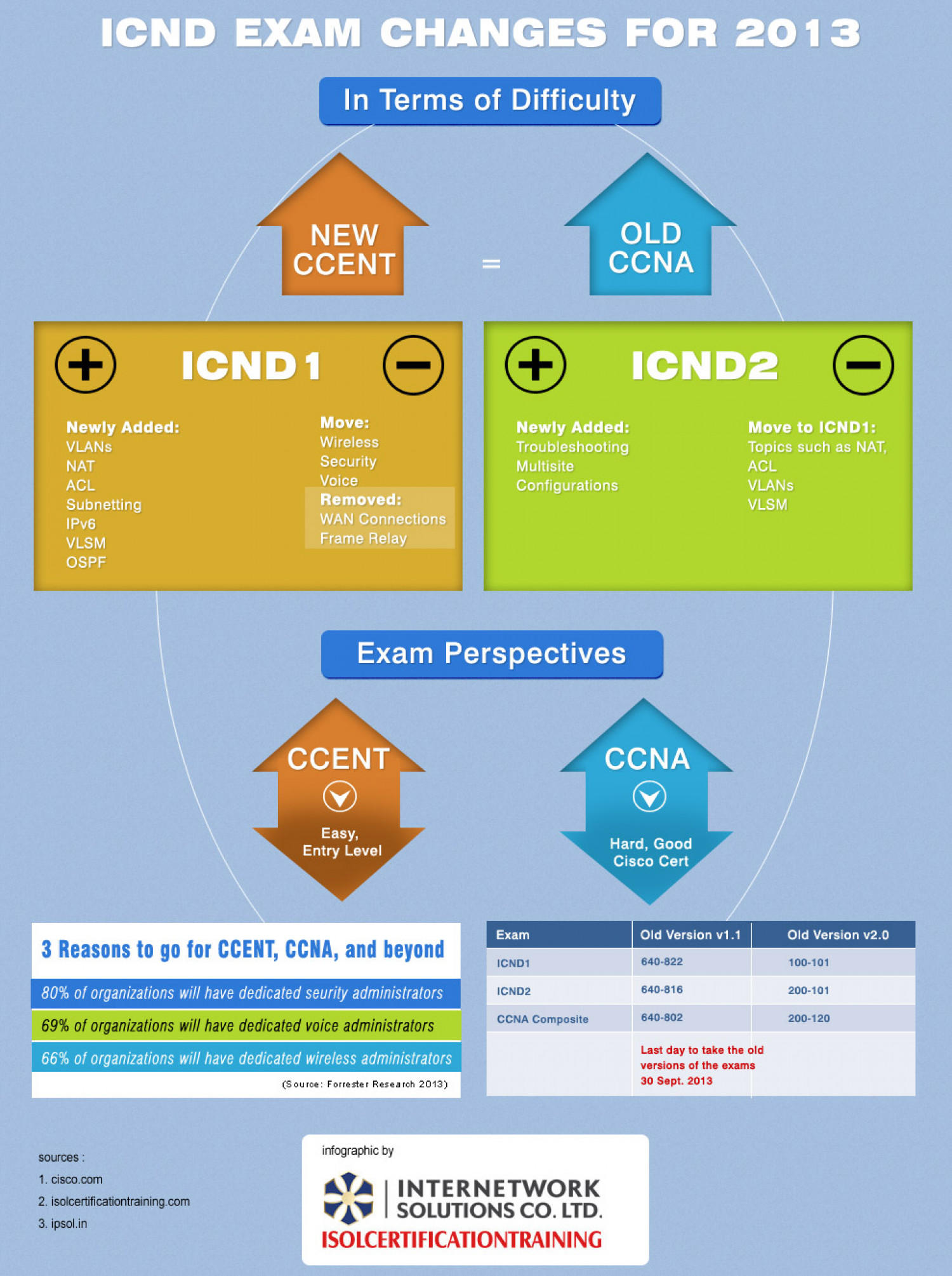 ICND EXAM CHANGES FOR 2013 Infographic