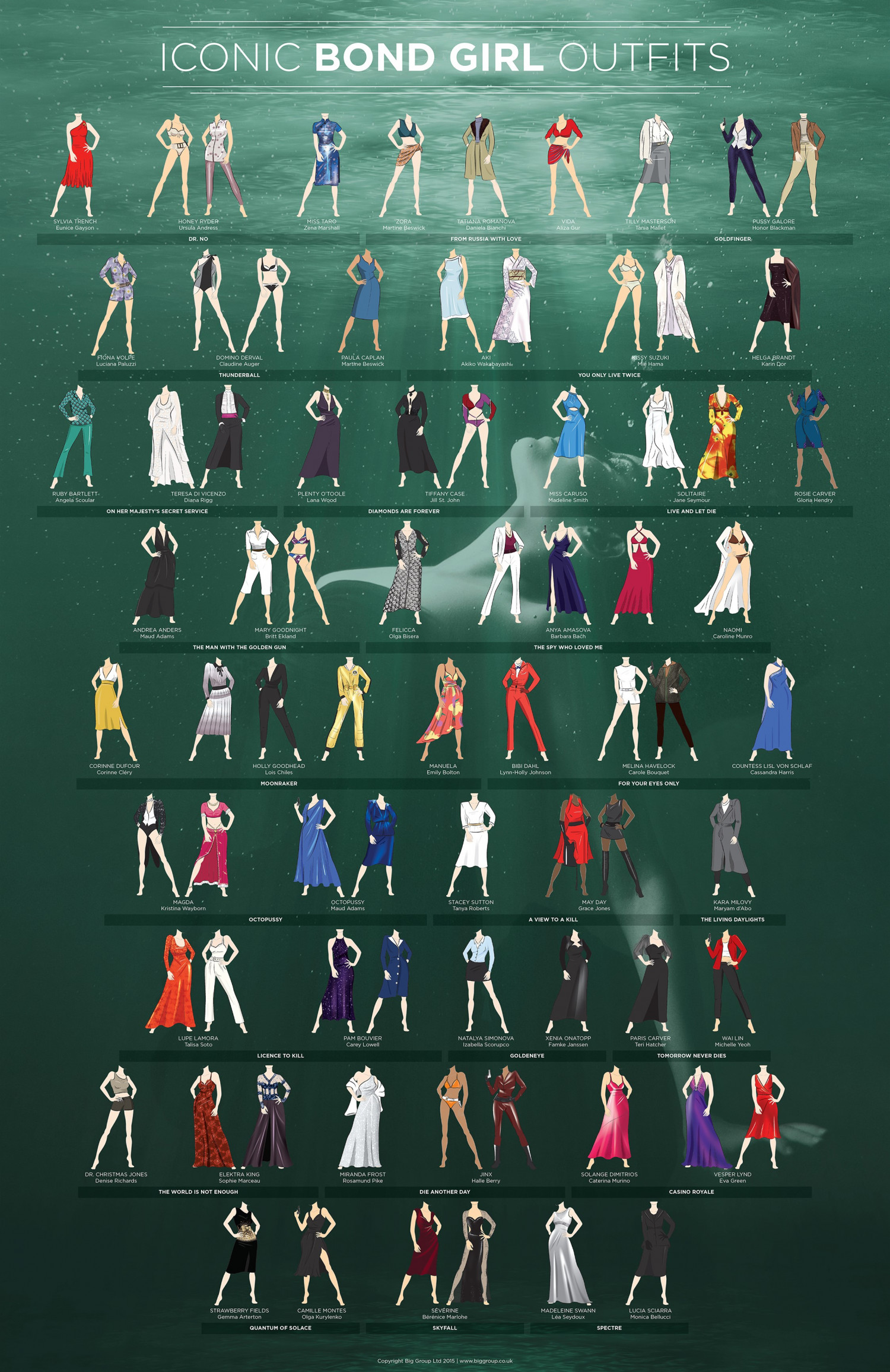 Iconic Bond Girl Outfits Infographic