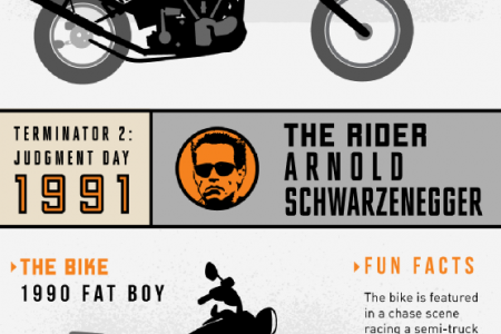 Iconic Harleys of the Silver Screen  Infographic