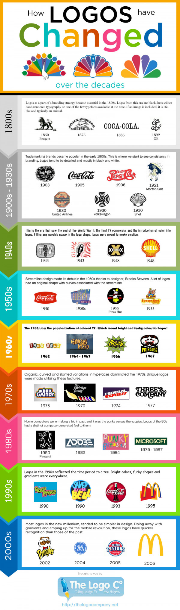 Iconic Logos Through The Years