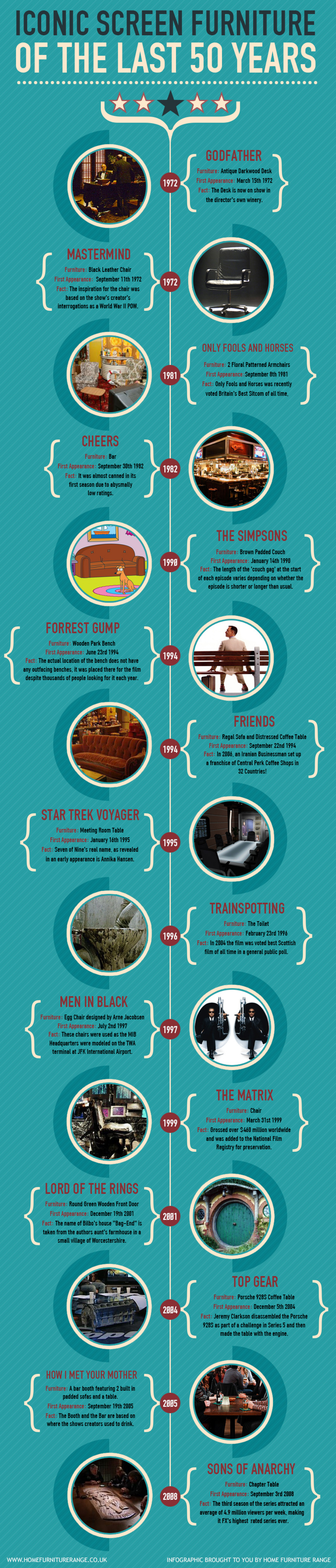 Iconic Screen Furniture of the last 50 Years Infographic