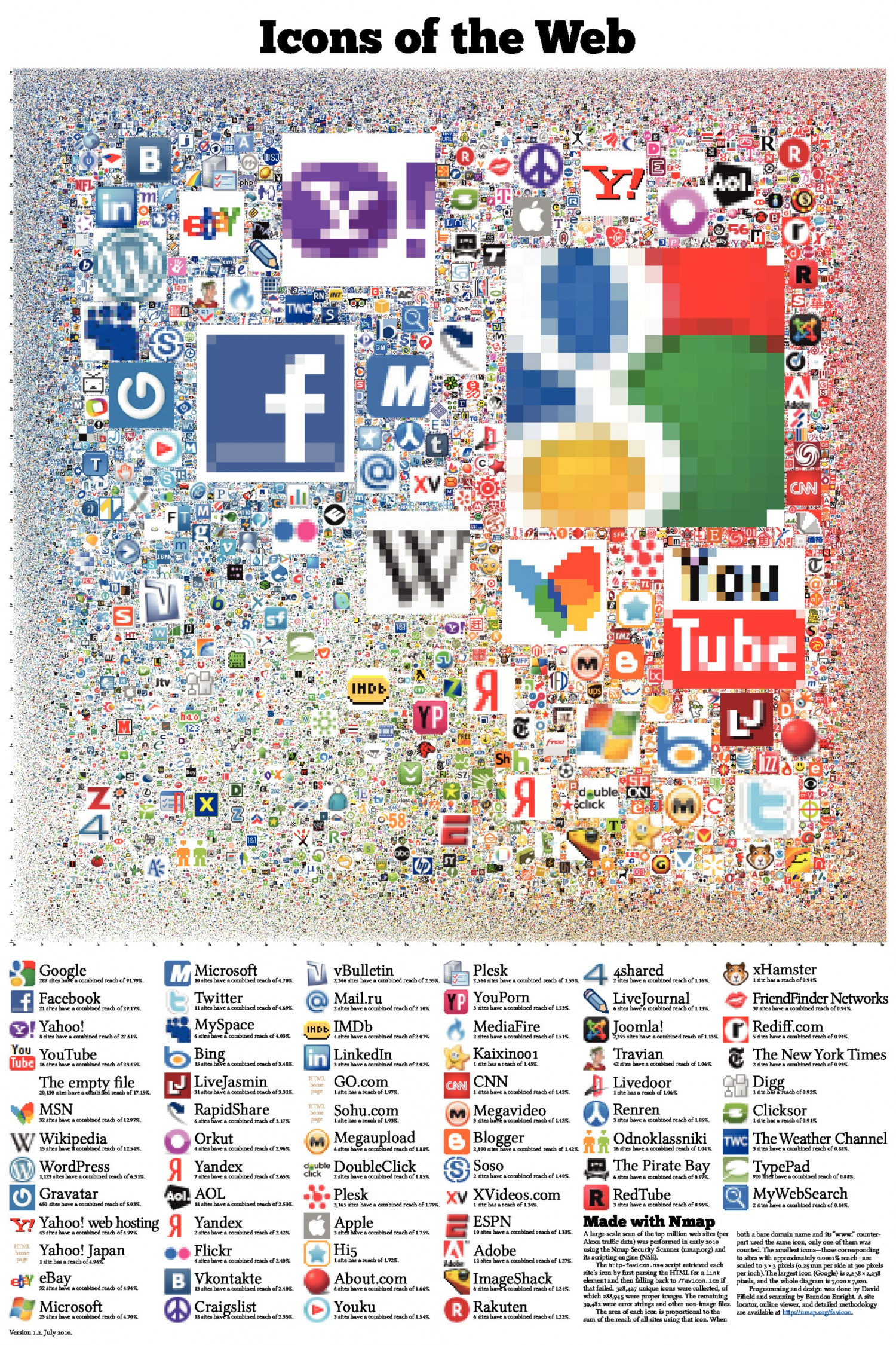 Icons of the Web Infographic