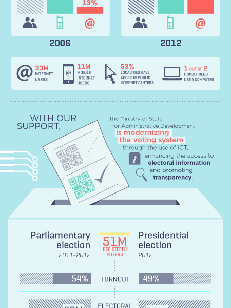 Information and Communication Technologies for Elections Infographic