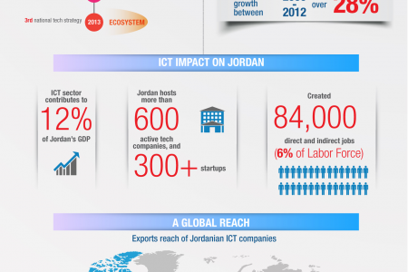 ICT Industry in Jordan Infographic