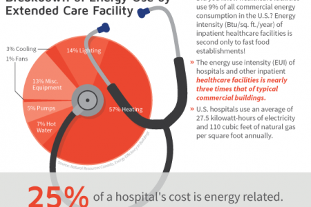 ICU Wasting Energy, Hosptials! Infographic