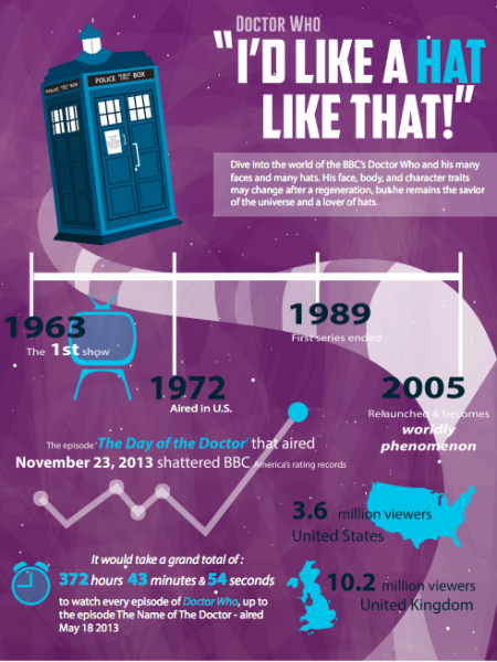 I'd Like A Hat Like That! The Many Hats of Doctor Who Infographic