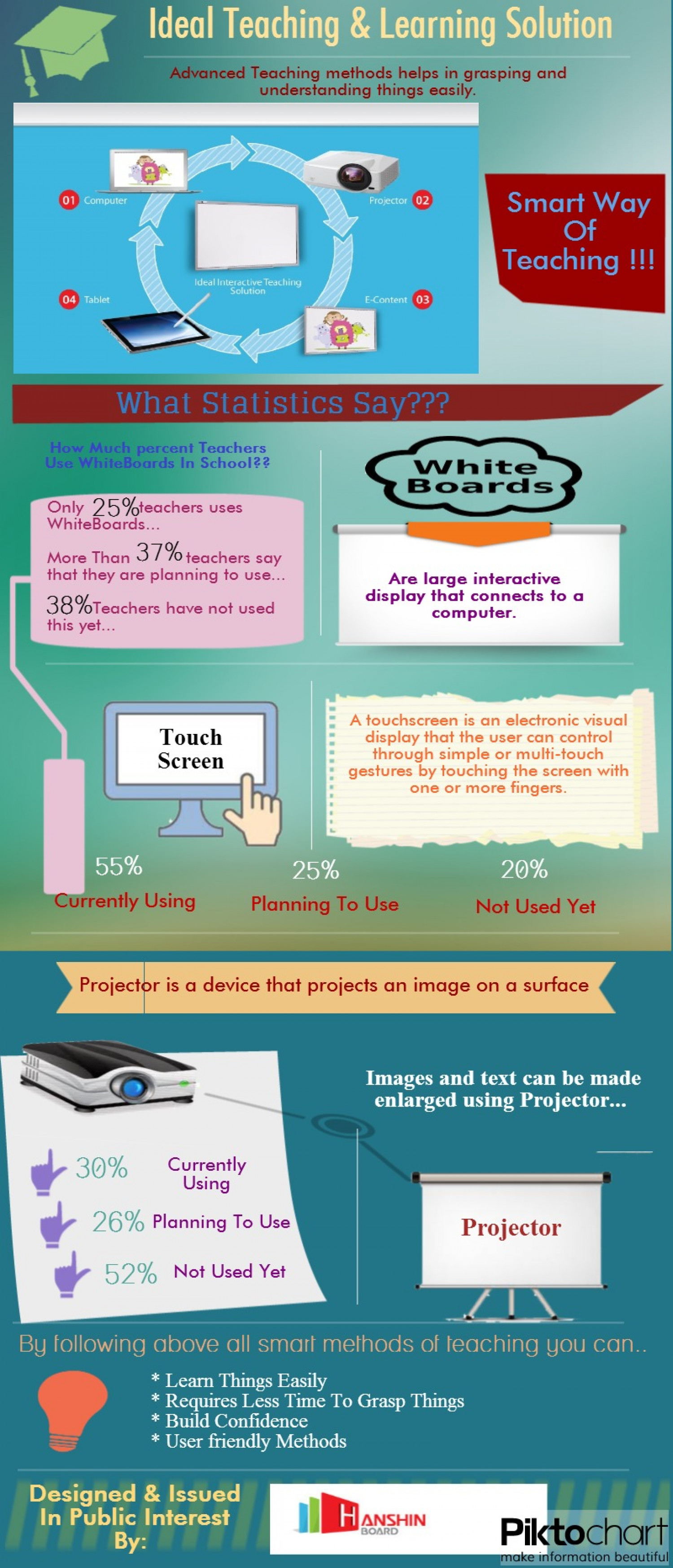 Ideal Teaching & Learning Solution Infographic