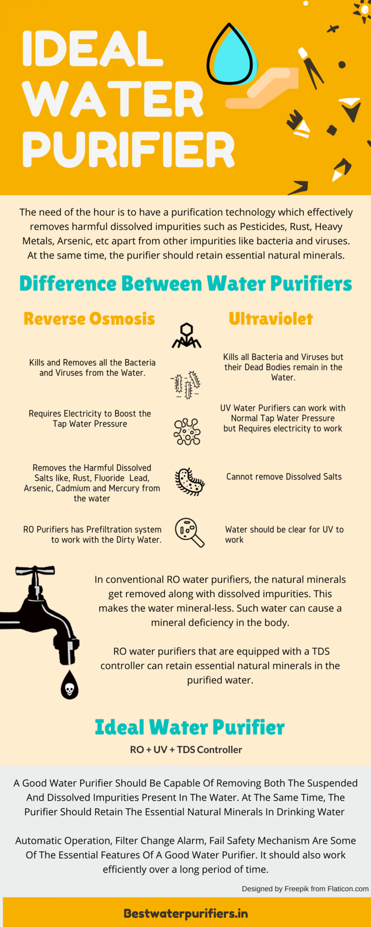 IDEAL WATER PURIFIER Infographic