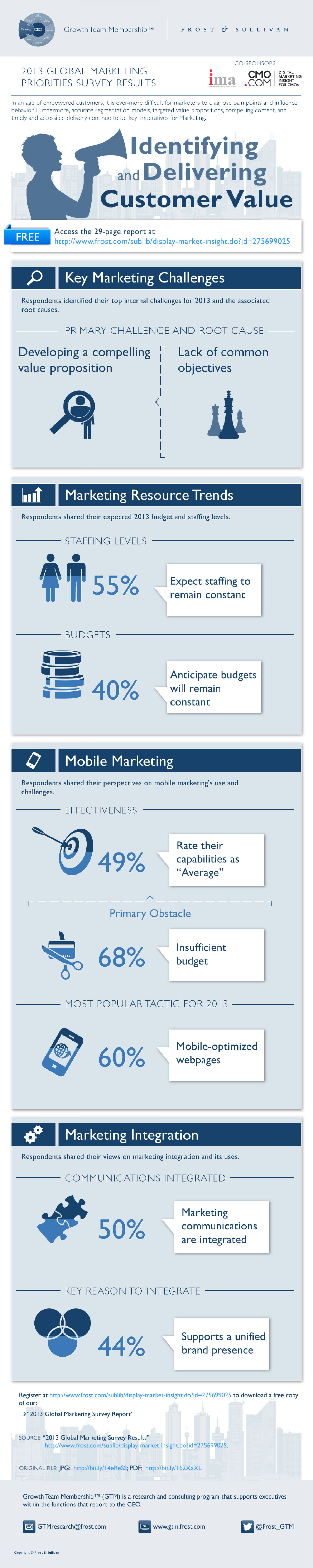 Identifying and Delivering Customer Value Infographic