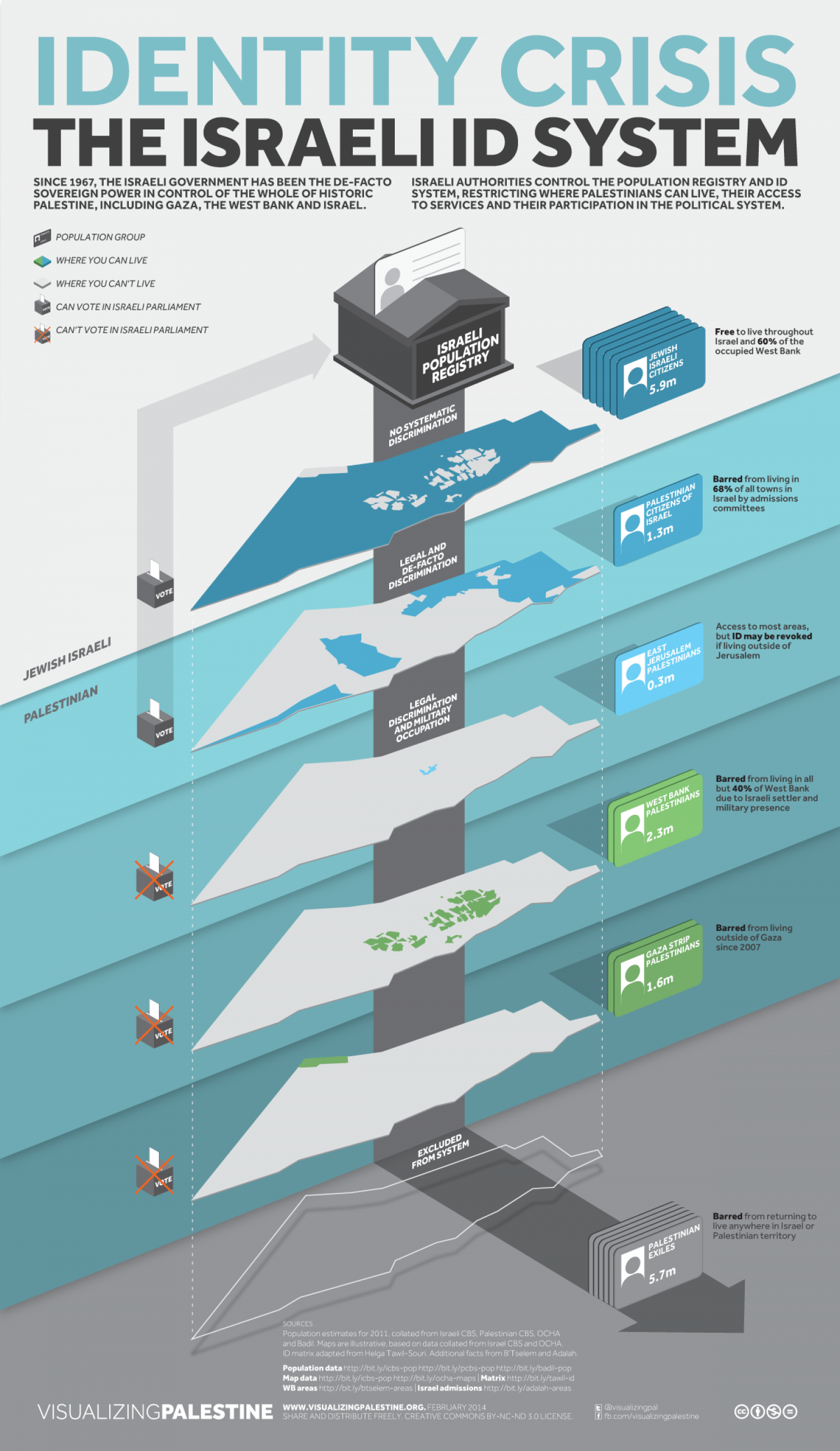 Identity Crisis: The Israeli ID System Infographic