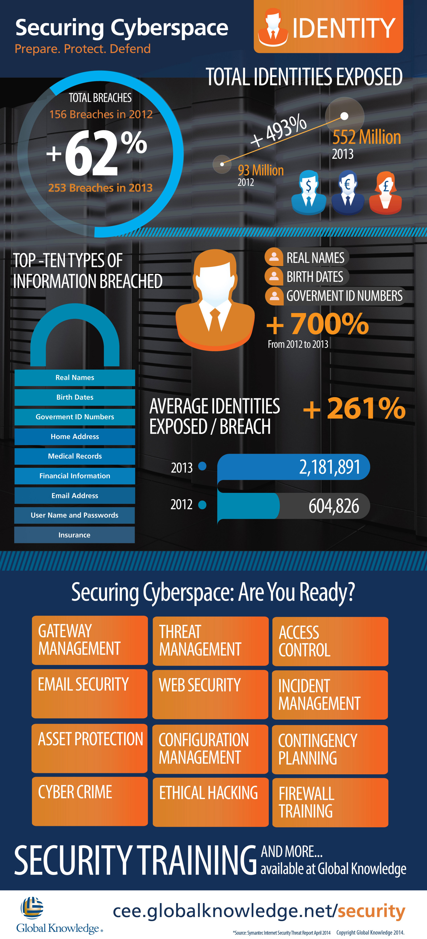 Identity Security - Security Training at Global Knowledge Infographic