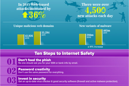 Identity Theft: Keeping Safe in an Online World Infographic