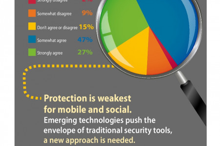 Identity-Powered Security Infographic