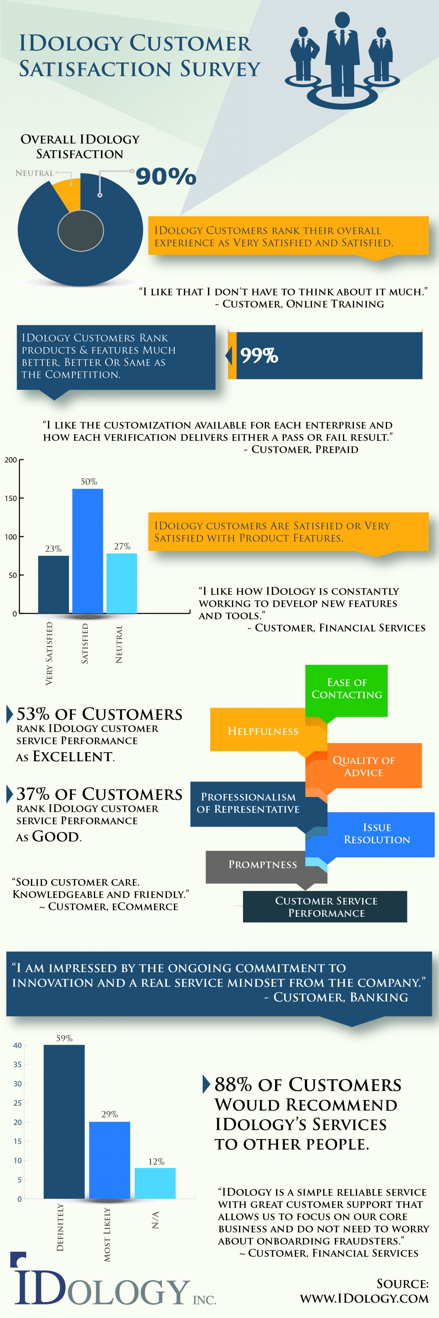 IDology Customer Satisfaction Survey Infographic
