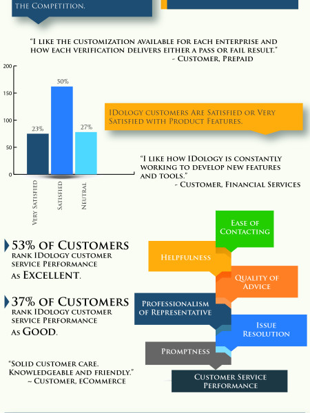 Customer Satisfaction Infographics  VisualLy