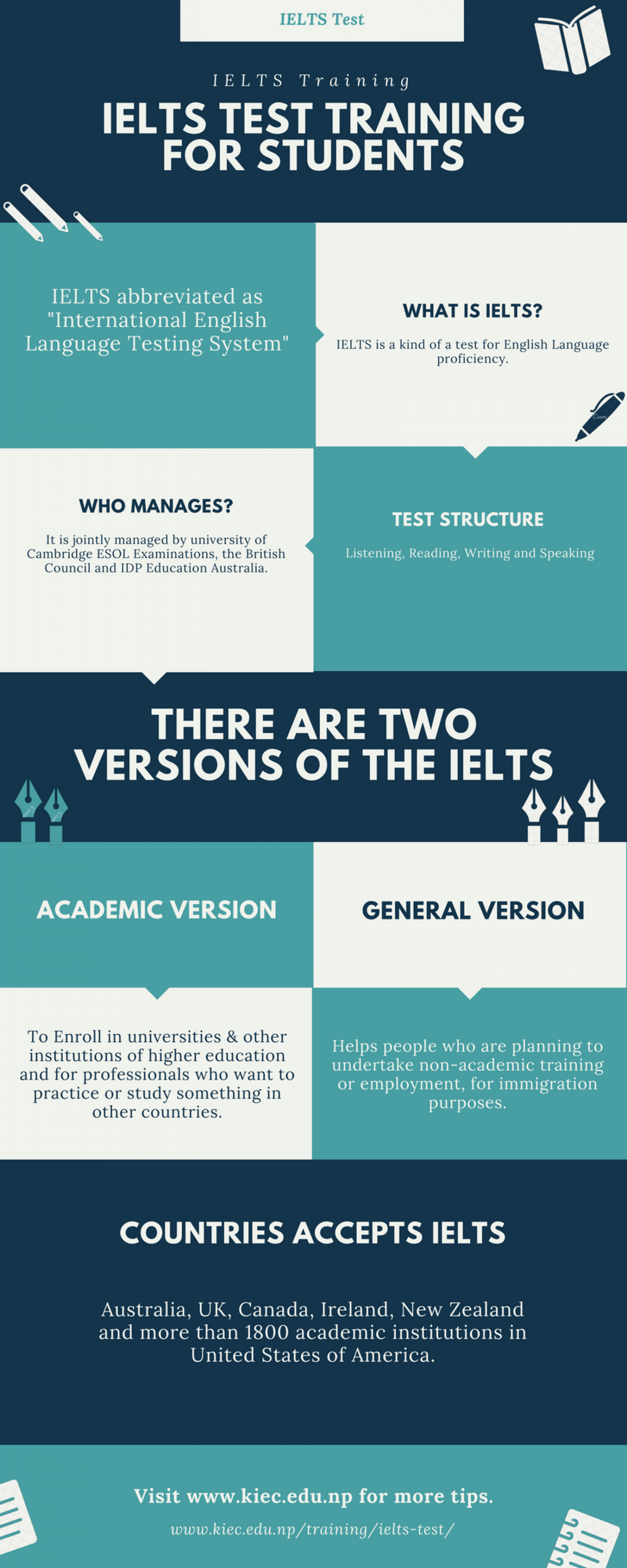 IELTS Test Training Infographic