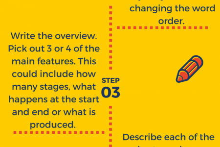 IELTS Writing Task 1 Process Questions  Infographic