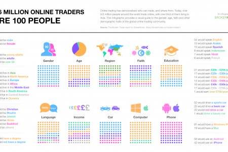 If 9.6 Million Online Forex Traders Were 100 People Infographic