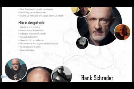 If Breaking Bad's Cast Of Criminals Were Arrested by Instant Checkmate  Infographic