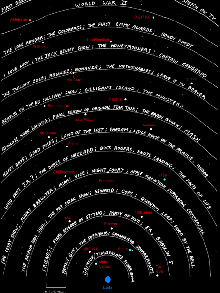 If extraterrestrial civilizations are watching our TV Infographic