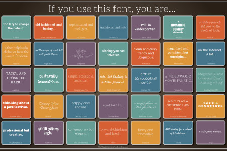 If You Use this Font, You Are... Infographic