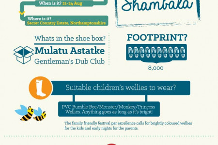 If your festival were a welly Infographic