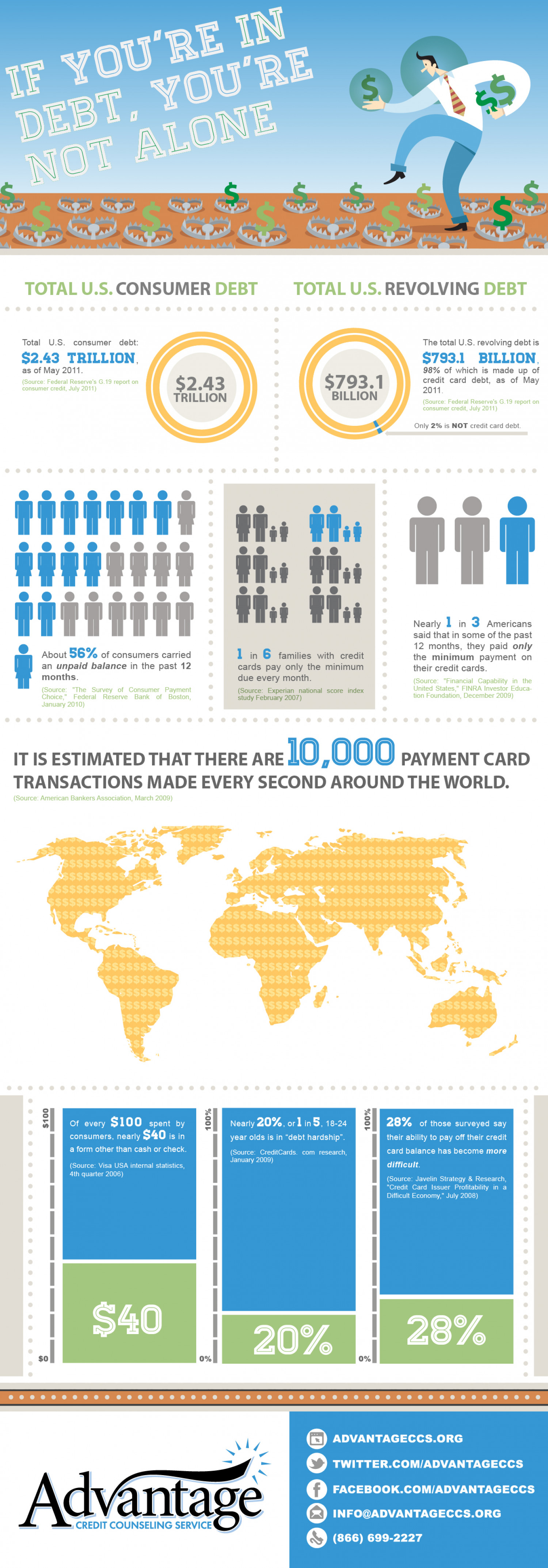 If your're in Debt, you're not alone Infographic