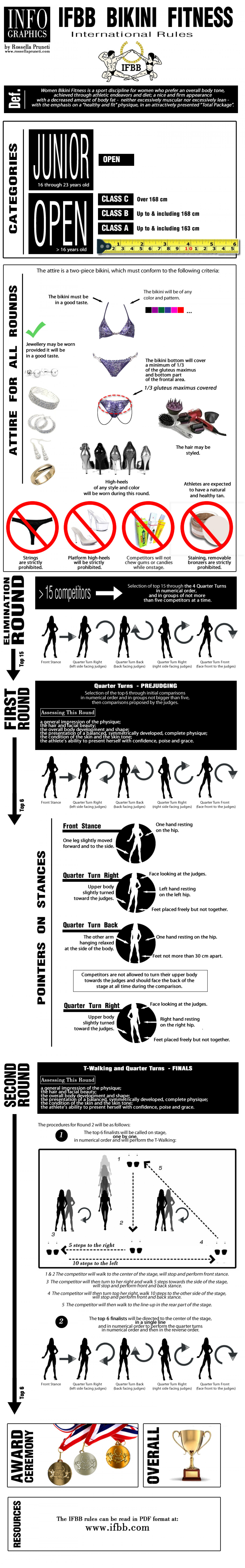IFBB Bikini Fitness - International Rules (as of July 2013) Infographic