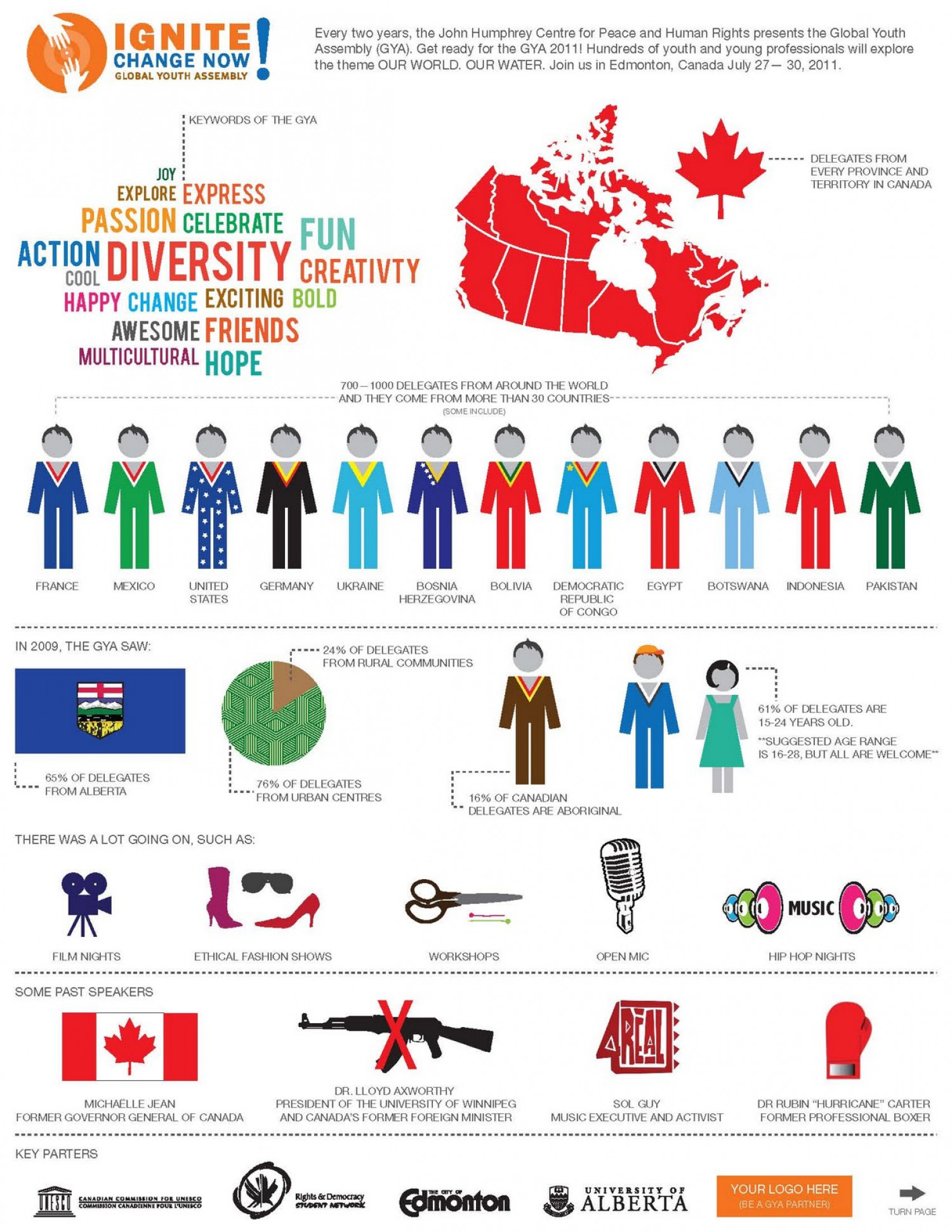 Ignite Change Now: Global Youth Assembly Infographic